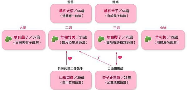 華和家四姊妹-關係圖