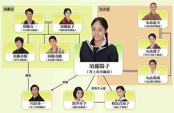 陽子-人物關係圖