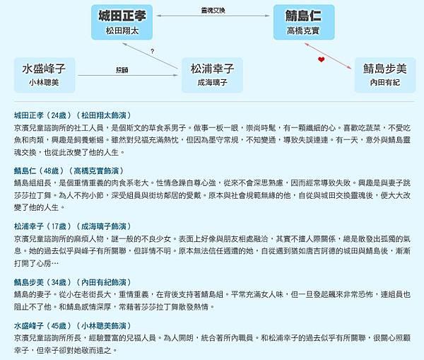 堂吉訶德-關係圖2