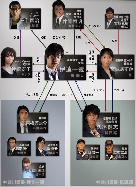 JOKER私法正義 ~不被原諒的搜查官~-關係圖2