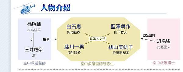 code blue 2-關係圖