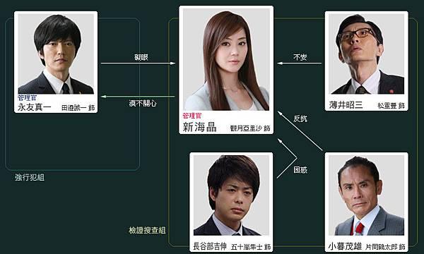 關鍵罪證 Answer-人物關係圖