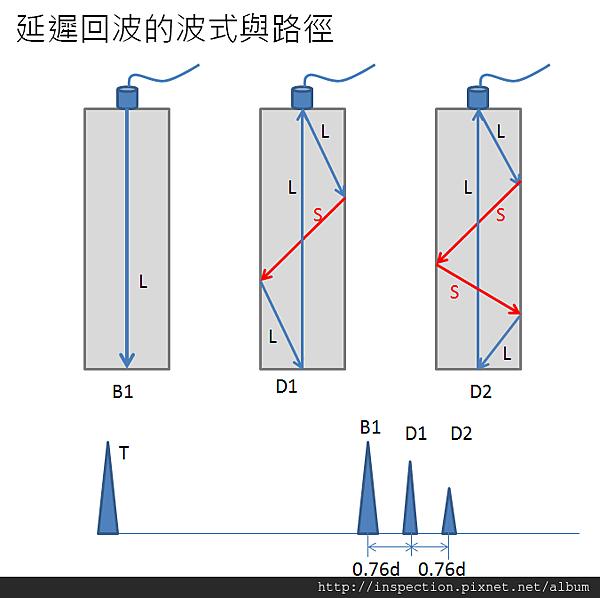 延遲回波的波式與路徑1