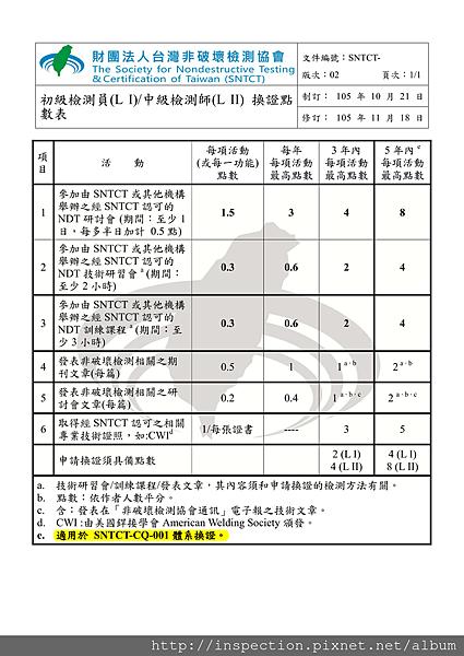 初級檢測員-中級檢測師 換證點數表_201701110901461.png