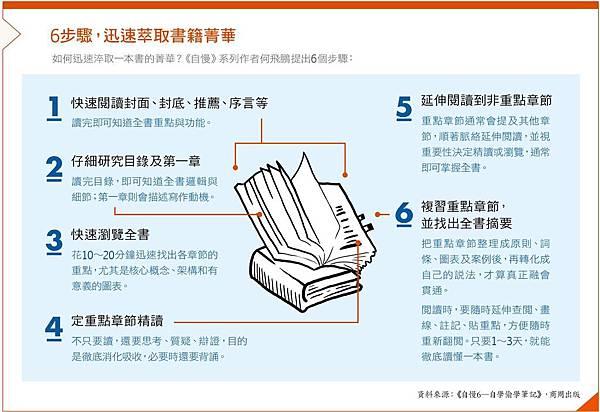 6步驟,迅速萃取書籍菁華.jpg