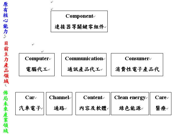 鴻海8C佈局.bmp