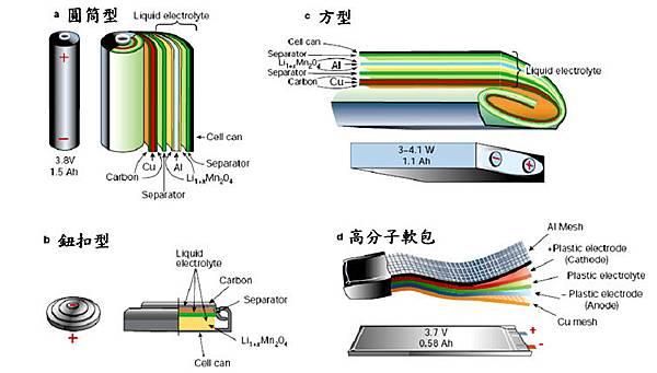 鋰離子電池結構圖