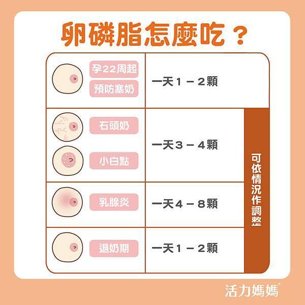卵磷脂怎麼吃new-03.jpg
