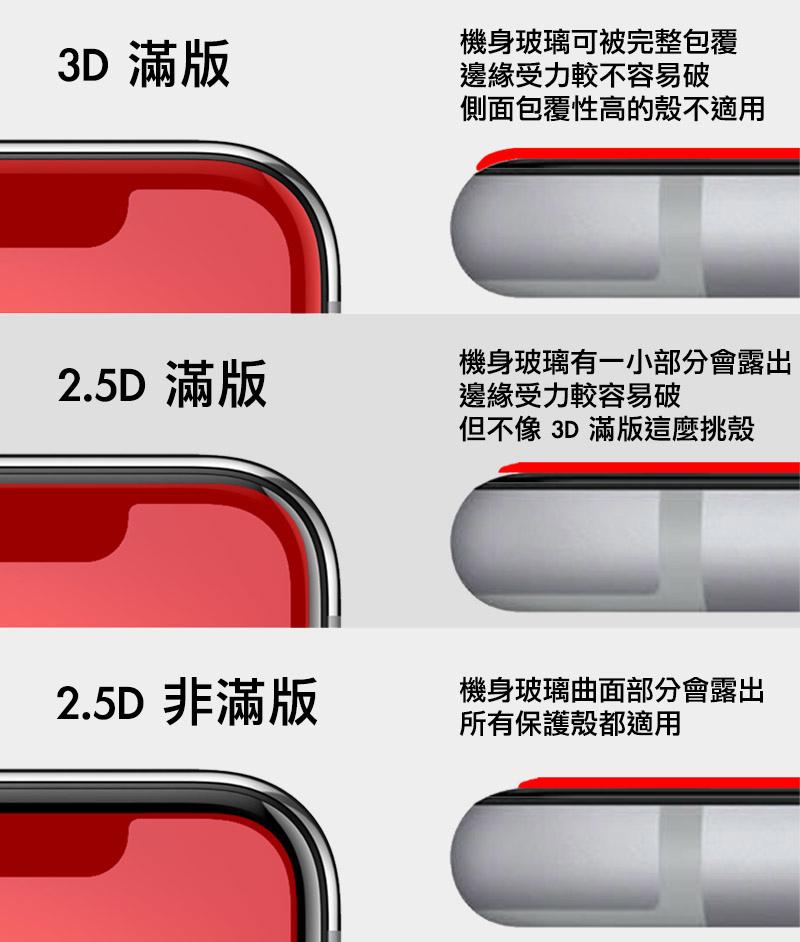 蘋果瘋 非滿版,2.5D滿版玻璃貼,3D滿版玻璃保護貼版型介紹