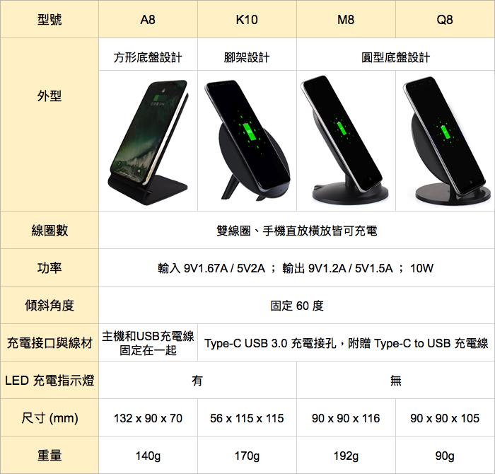 SUNBEAM 10W雙線圈無線快速充電器/座充 型號列表