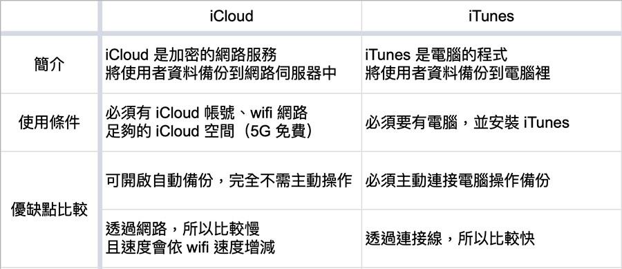 iCloud 與 iTunes 備份比較