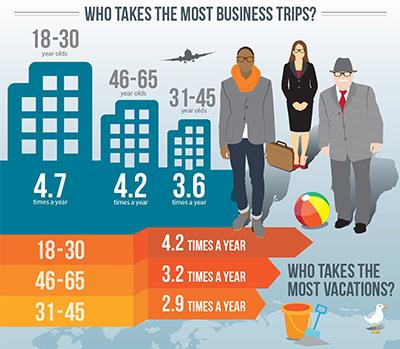 商戶旅客年齡分析