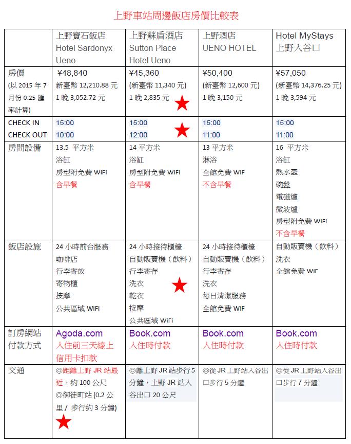 上野車站鄰近飯店分析表