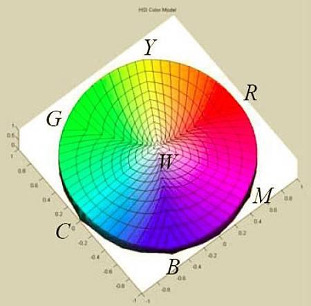 李侑青,高等影像處理,eHSI,HSI,IHS,色彩空間