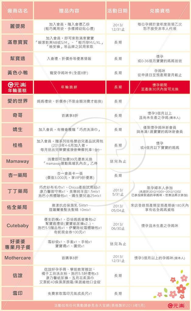 2013憑媽媽手冊換贈品(圖表)20130506_浮水印