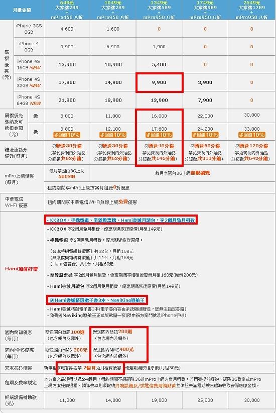 iphone 4s-16-資費.jpg