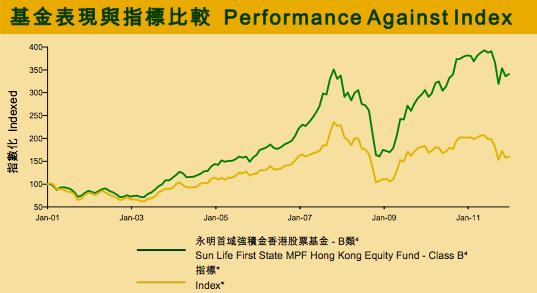 首域香港股票基金與香港股票指數比較