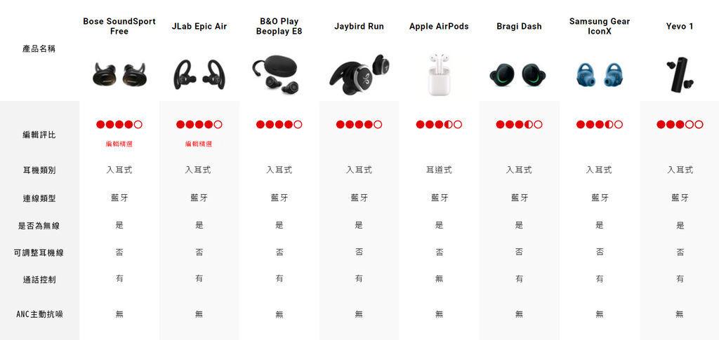 讓你秒懂哪一支耳機是最佳的真無線藍牙耳機