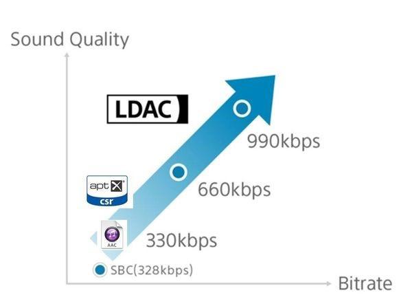 SBC, ACC, atpx, LDAC