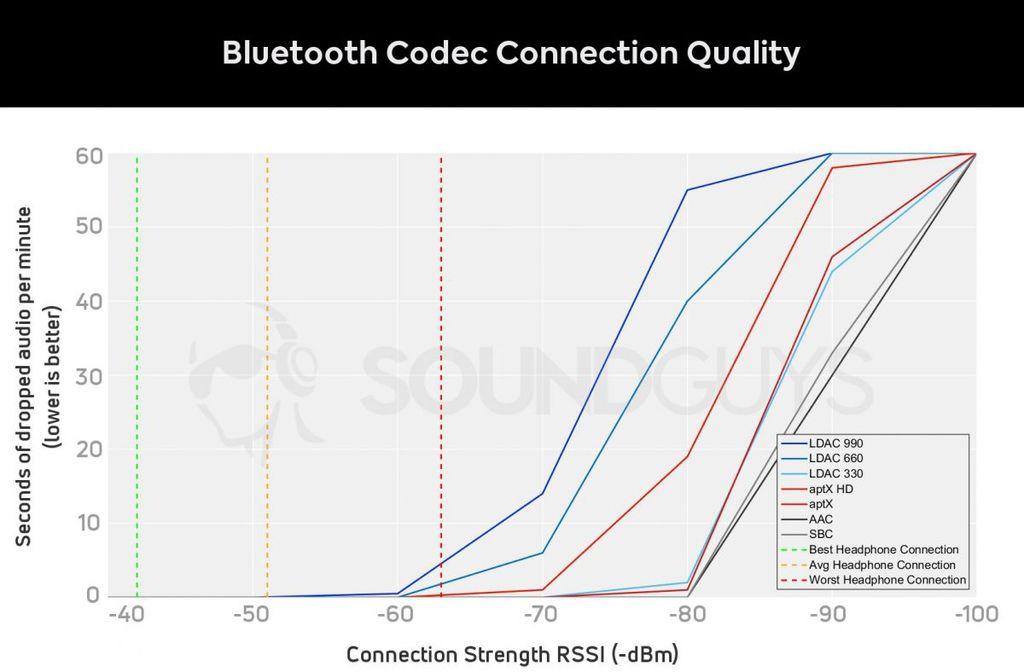 一張圖讓你秒懂藍牙耳機音源編碼 SBC aptx AAC LDAC