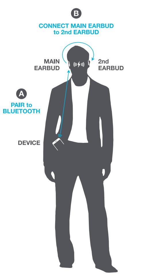 真無線藍牙耳機配對示意,讓充分瞭解,主耳機及副耳機的連線方式