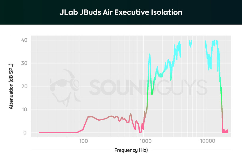 JLab_JBuds-Air-Executive-isolation.jpg