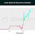 JLab_JBuds-Air-Executive-isolation.jpg