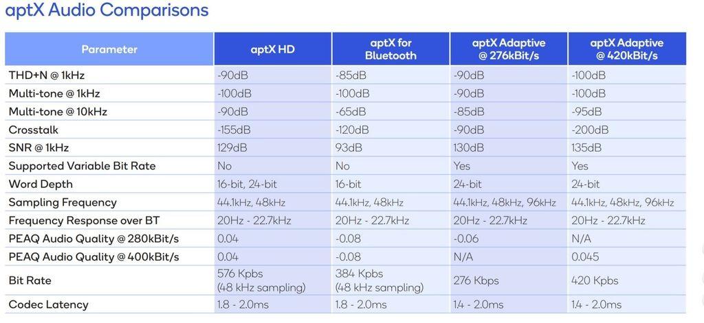 APTX Adaptive 音頻編碼