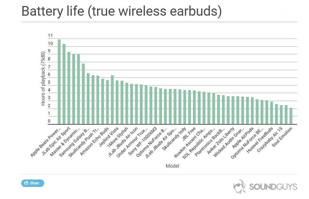 真無線藍牙耳機電力比較