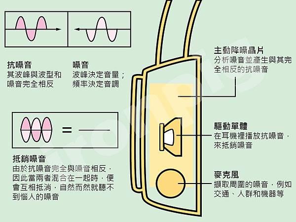 主動降噪耳機組成_工作區域 1