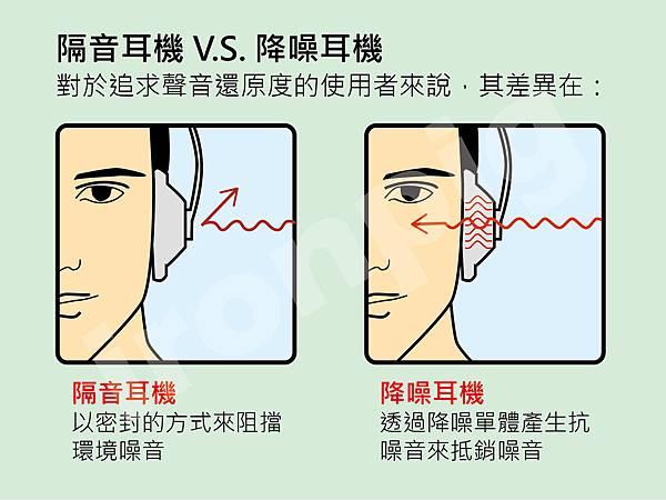 隔音耳機 V.S. 降噪耳機