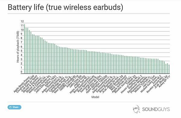 真無線耳機電池比較