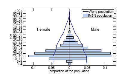 msn-population.JPG