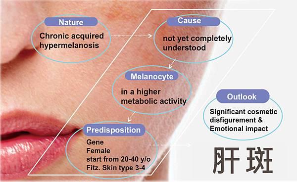 lu-Physicians-Box-Liver-spots1-2