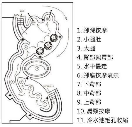 水療流程表