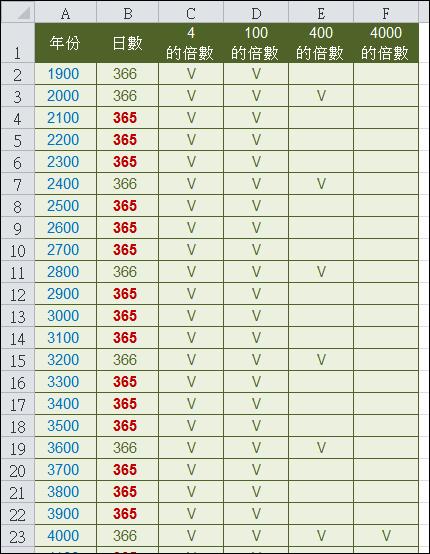 Excel-計算是否為閏年@ 學不完....