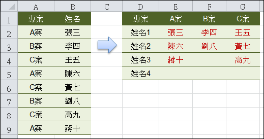 Excel-摘要表格(INDIRECT+ADDRESS+ROW+陣列公式) @ 學不完.教不