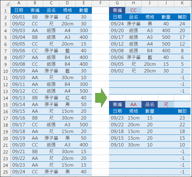 Excel-根據雙條件來摘要資料(SUMPRODUCT,OFFSET,LARGE)