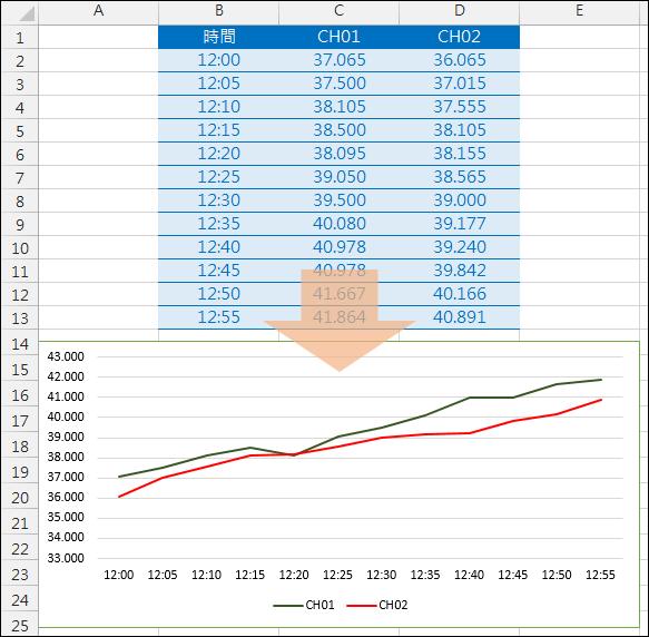 Excel-在統計圖中更改時間標籤的間距