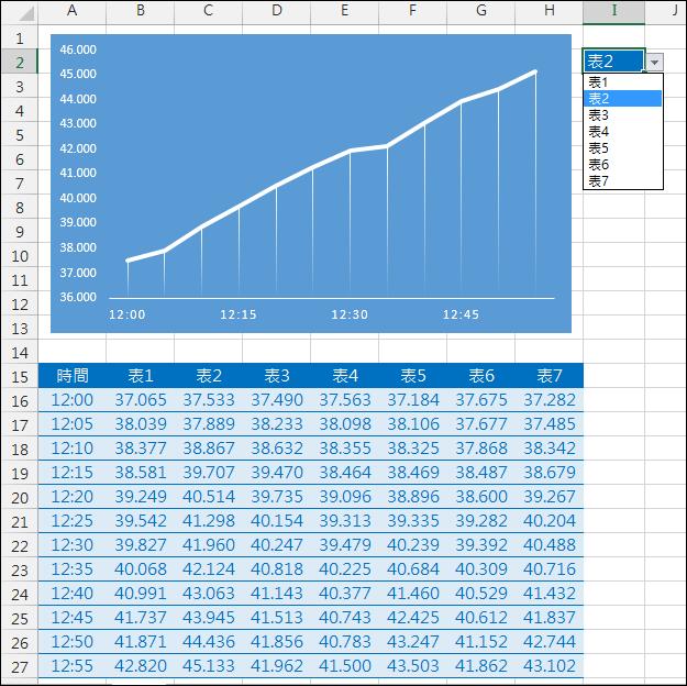 Excel-利用下拉式選單顯示多個統計圖(OFFSET,資料驗證)