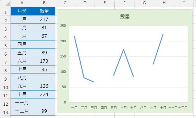 Excel-繪製統計圖表時如何處理空白儲存格