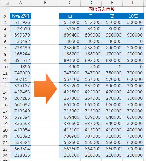 Excel-四拾五入至千位、萬位(ROUND,ROUNDUP,ROUNDDOWN)