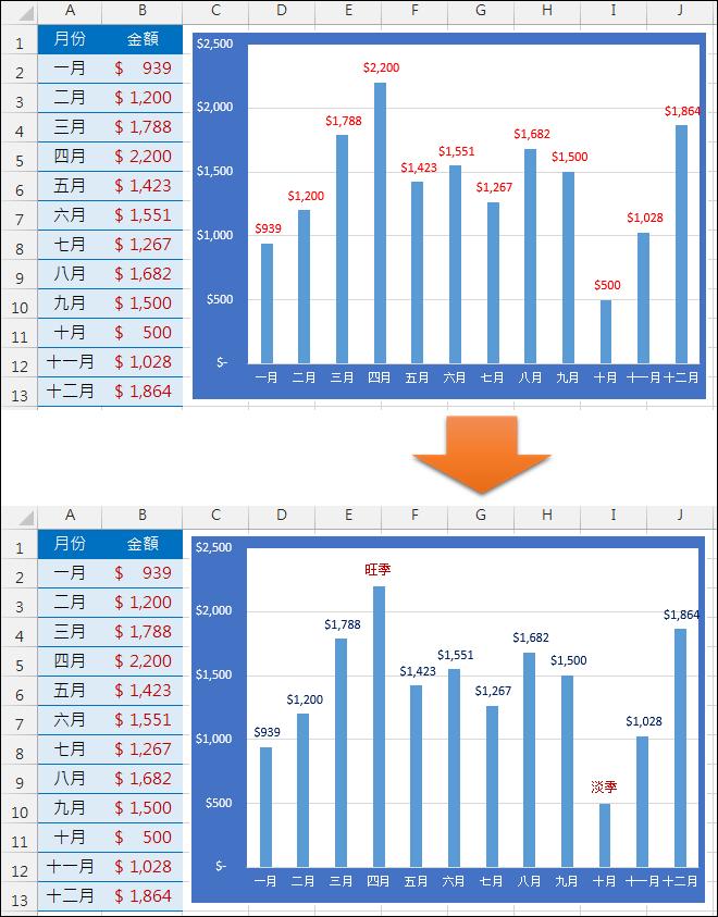 Excel-在圖表中自訂標籤文字