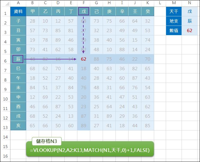 Excel-查詢欄列的交集INDEX,MATCH,OFFSET,VLOOKUP,HLOOKUP,ADDRESS)