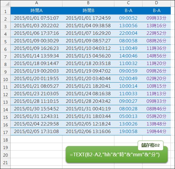 Excel-計算兩個時間相差幾時幾分(TEXT)