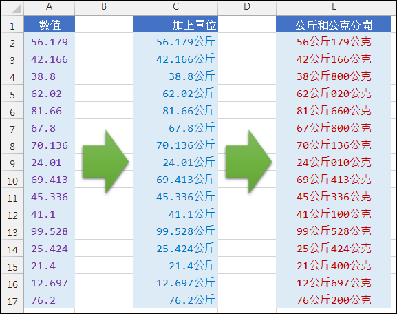 Excel-為數值加上單位(數值格式,TEXT)