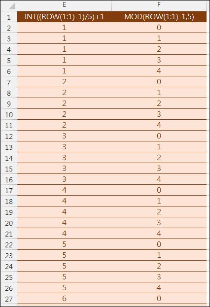 根據不連續編號將一列轉多列(INDEX,ROW,INT,MOD)