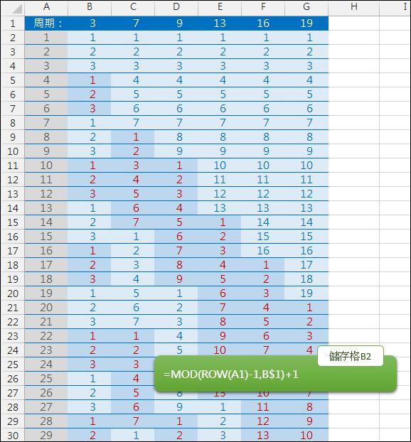 Excel-同一欄自動產生指定數字範圍內的數列(INT,MOD,ROW)
