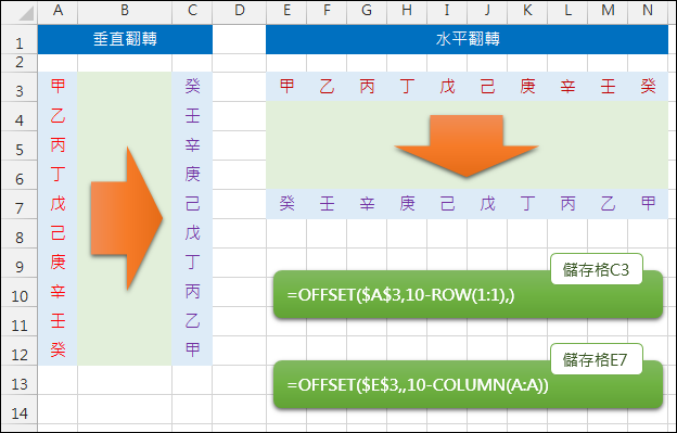 Excel-資料呈現水平翻轉和垂直翻轉(OFFSET,ROW,COLUMN)
