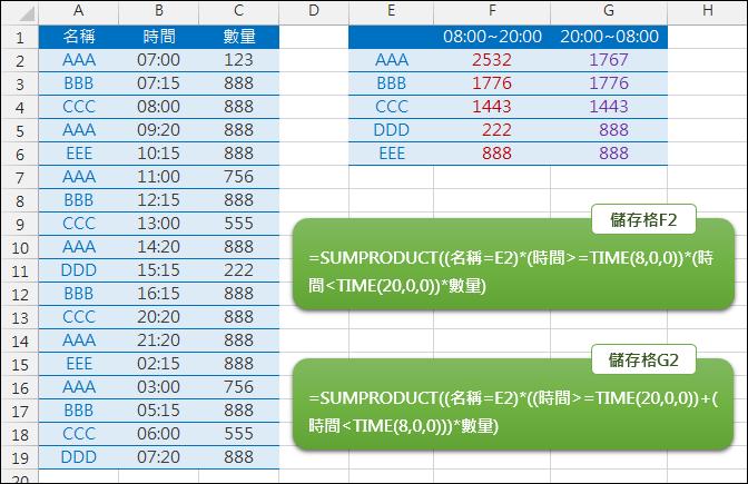 Excel-依不同時段(08:00~20:00、20:00~08:00)計算小計